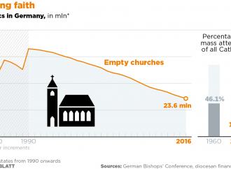 La grande ricchezza della chiesa tedesca