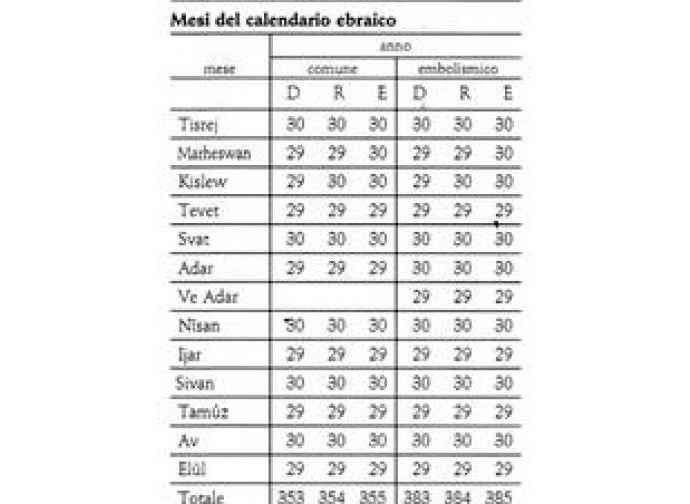 Calendario Attuale.Dionigi Il Piccolo Un Grande Frainteso La Nuova Bussola