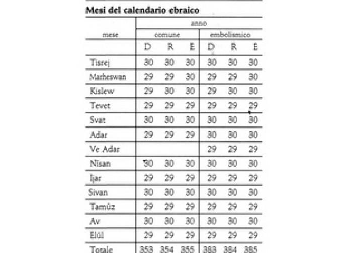 Calendario Ebreo.Tante Luci Poche Ombre Nei Calendari La Nuova Bussola