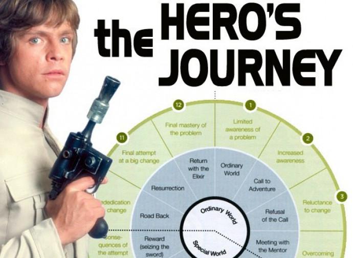 """Le fasi del """"viaggio dell'eroe"""""""