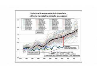 Politiche climatiche Peggio il rimedio del male